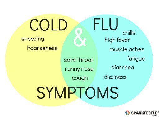 Cold? Flu? What's This Lousy Feeling?