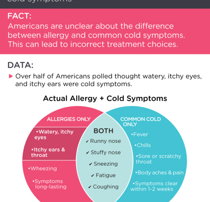 5 Top Ways to Tell Colds from Allergies