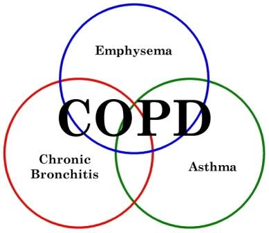 Coping with a Cold When You Have COPD